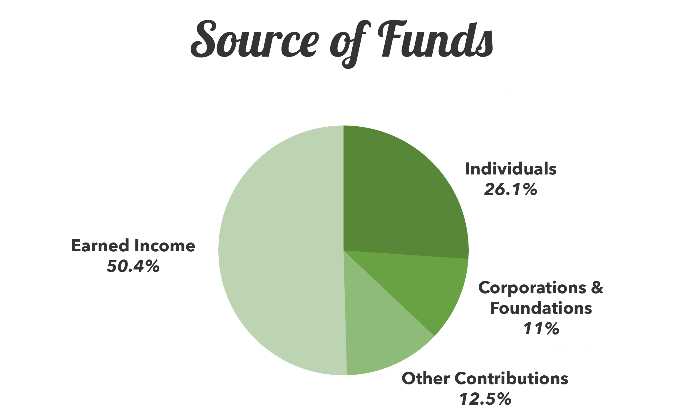 Financials – Source of Funds