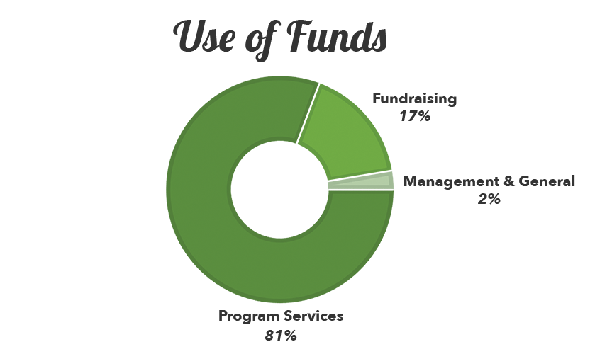 2018-financials-use-of-funds